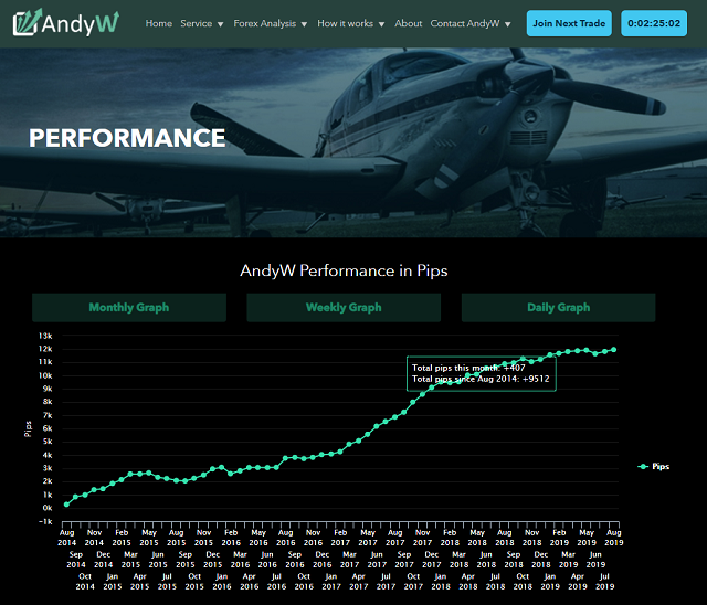 AndyW Forex Signals Performance